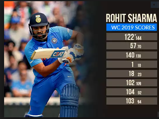 rohit in world cup 2019 group stages